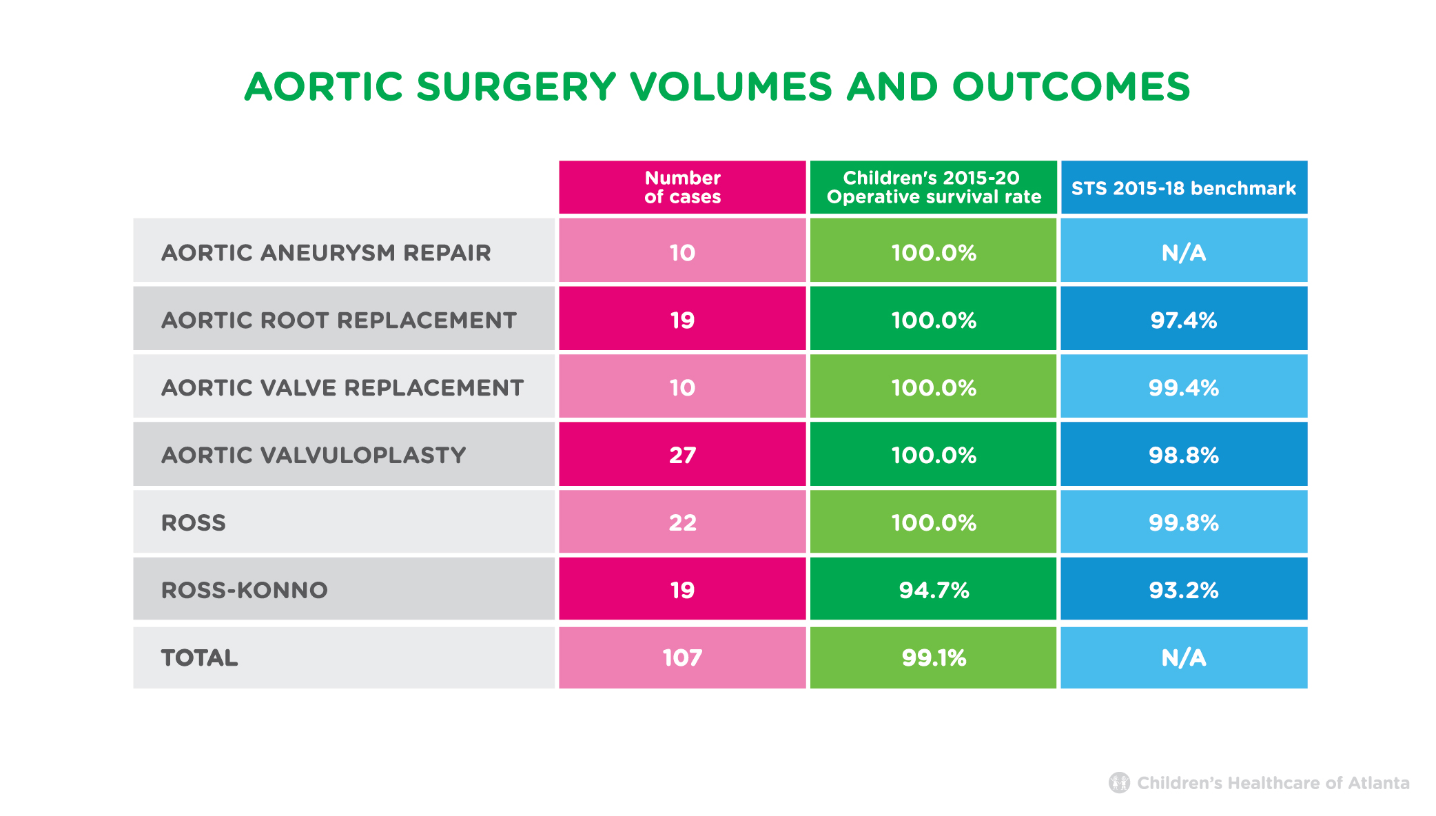 Aortic Surgery Volumes and Outcomes