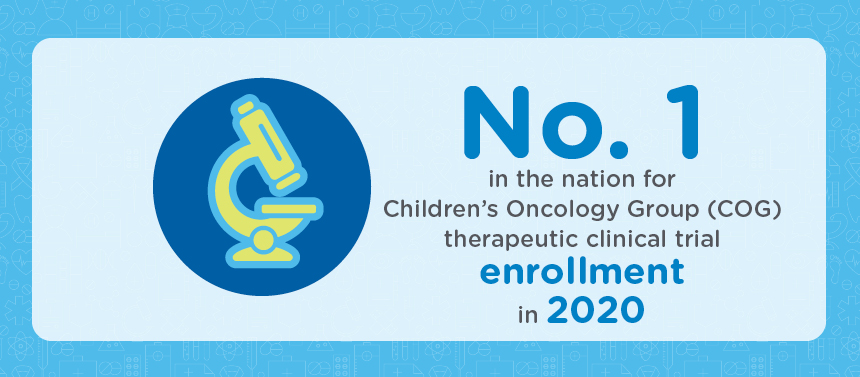 No. 1 in the nation for COG therapeutic clinical trail enrollment in 2020