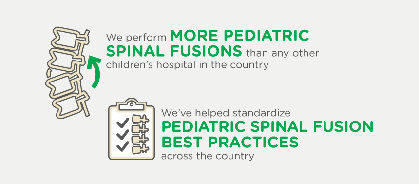 We perform more pediatric spinal fusions than any other children's hospital in the country.