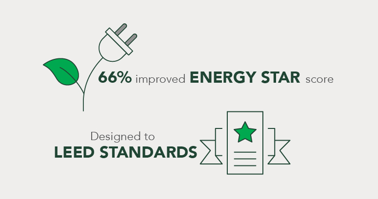 pediatric hospital campus graphic depicting improved energy star score and leed standards