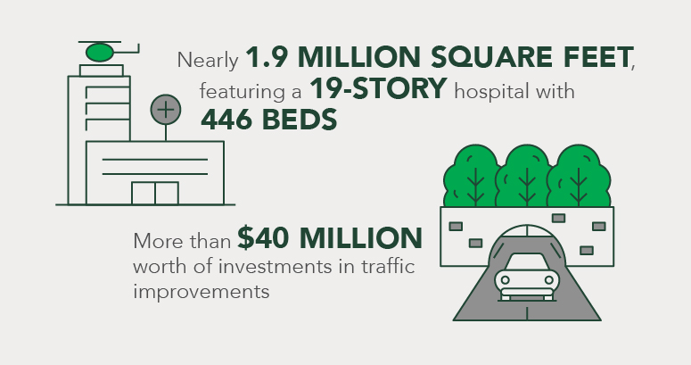 1.9 million square foot pediatric hospital campus graphic depicting $40 million investment in traffic improvements