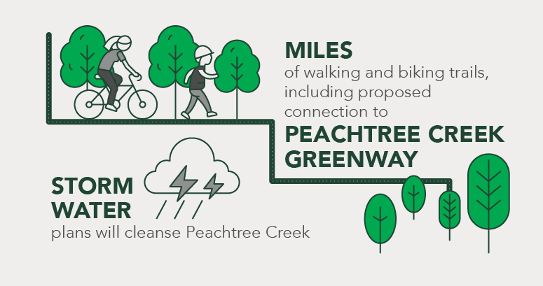 pediatric hospital campus graphic depicting miles of trails with connection to peachtree creek greenway, storm water cleansing