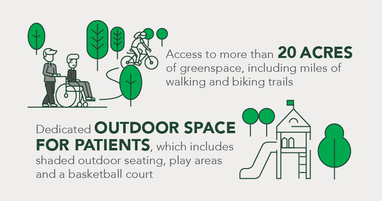 pediatric hospital campus graphic depicting 20 acres of greenspace and outdoor space for patients