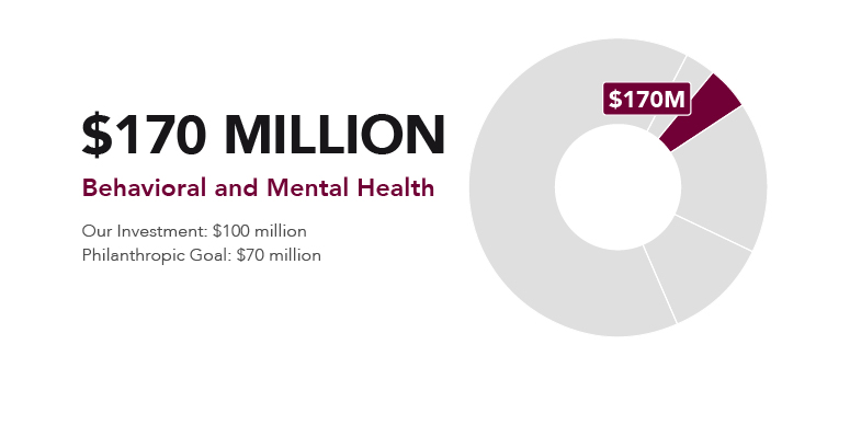 Children's Healthcare of Atlanta's financial investment in behavioral and mental health